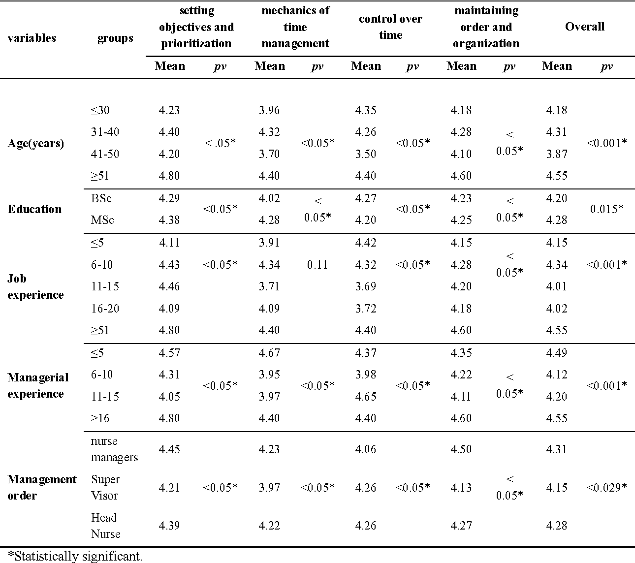 Table 2 From Evaluation Of Time Management Behaviors And