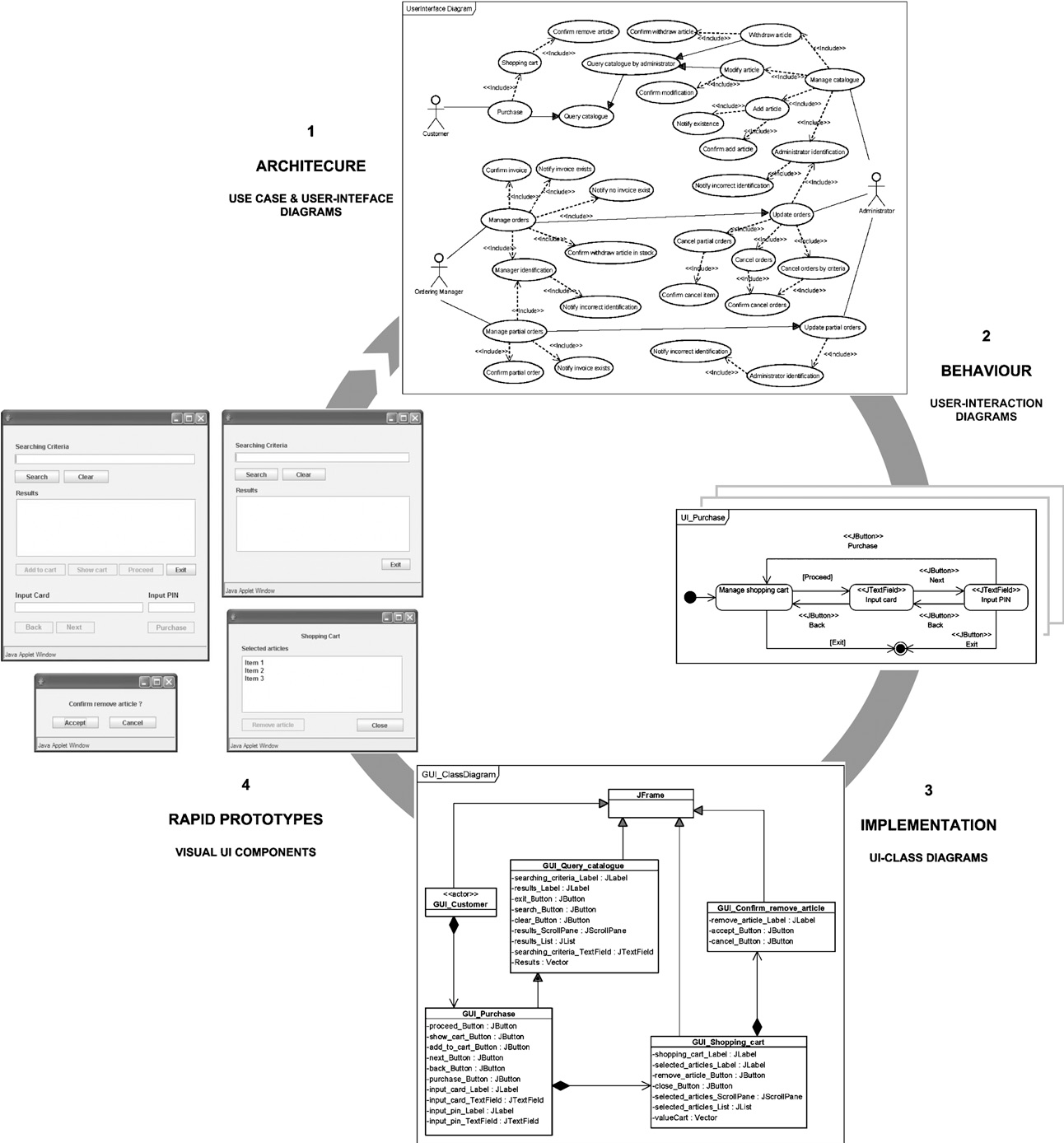 An Extension Of Uml For The Modeling Of Wimp User Interfaces
