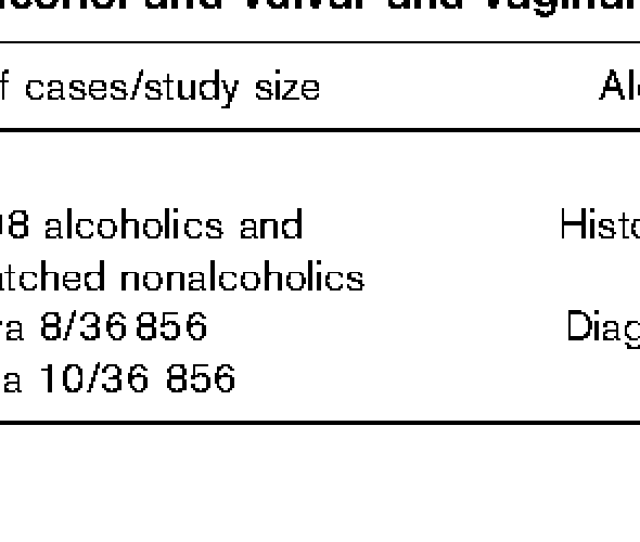 Table 6 Summary Of Results From Cohort Studies Of Alcohol And Vulvar And Vaginal Cancer