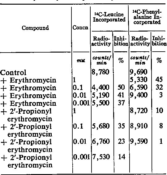 Purchase Erythromycin Online