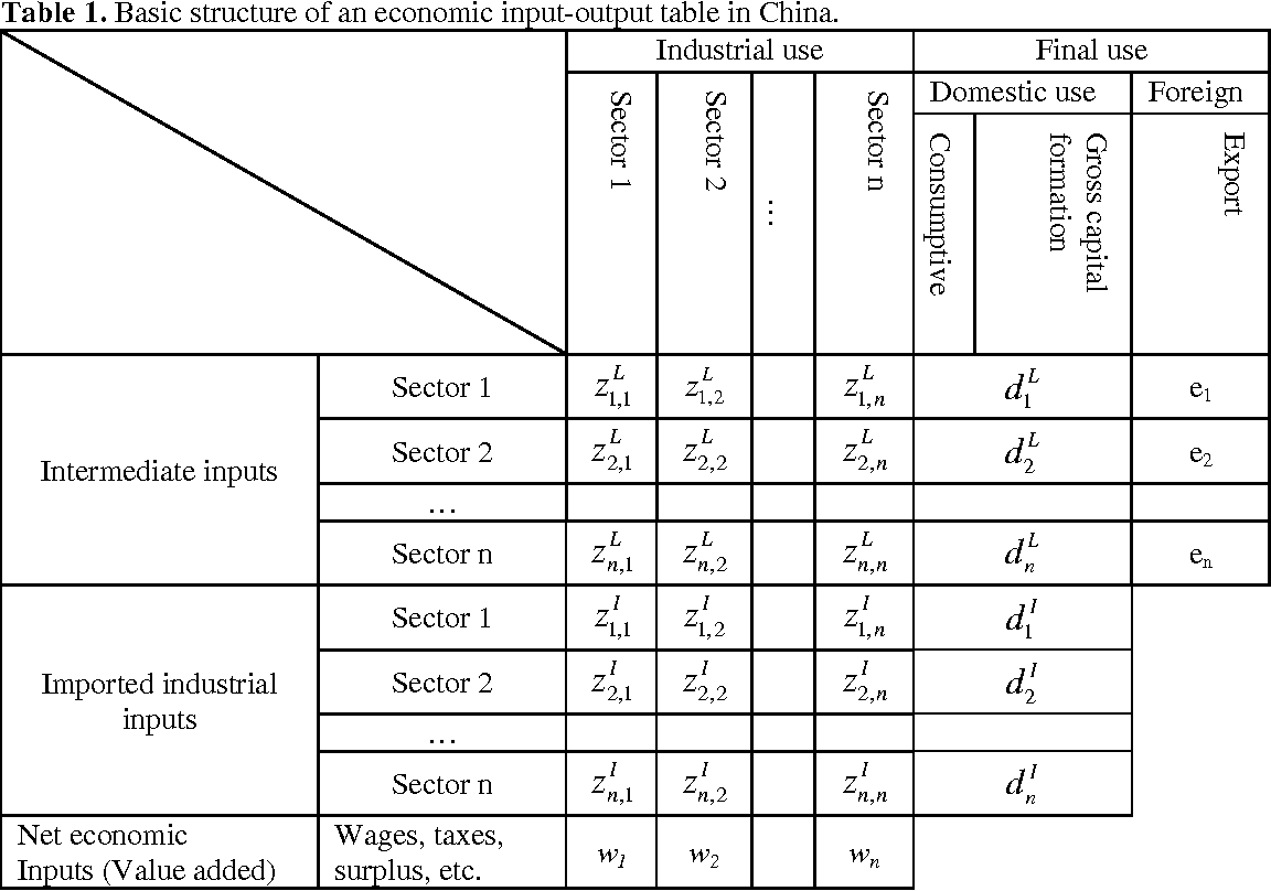 Table 1 From Estimating Transformity Uev With Economic Input Output Models