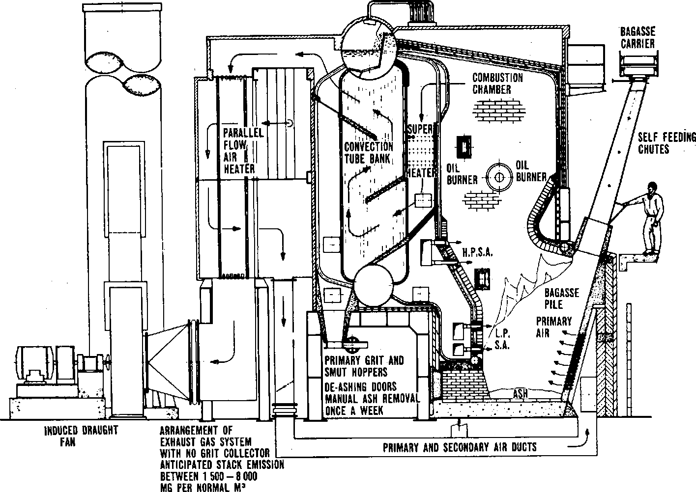 Figure 1 From Operating Experience On Single And Three