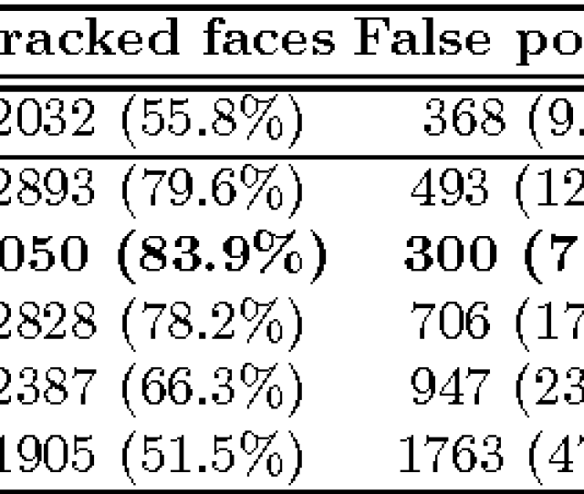 Face Tracking Results On 12 Videos From The Nrc Iit Facial Video