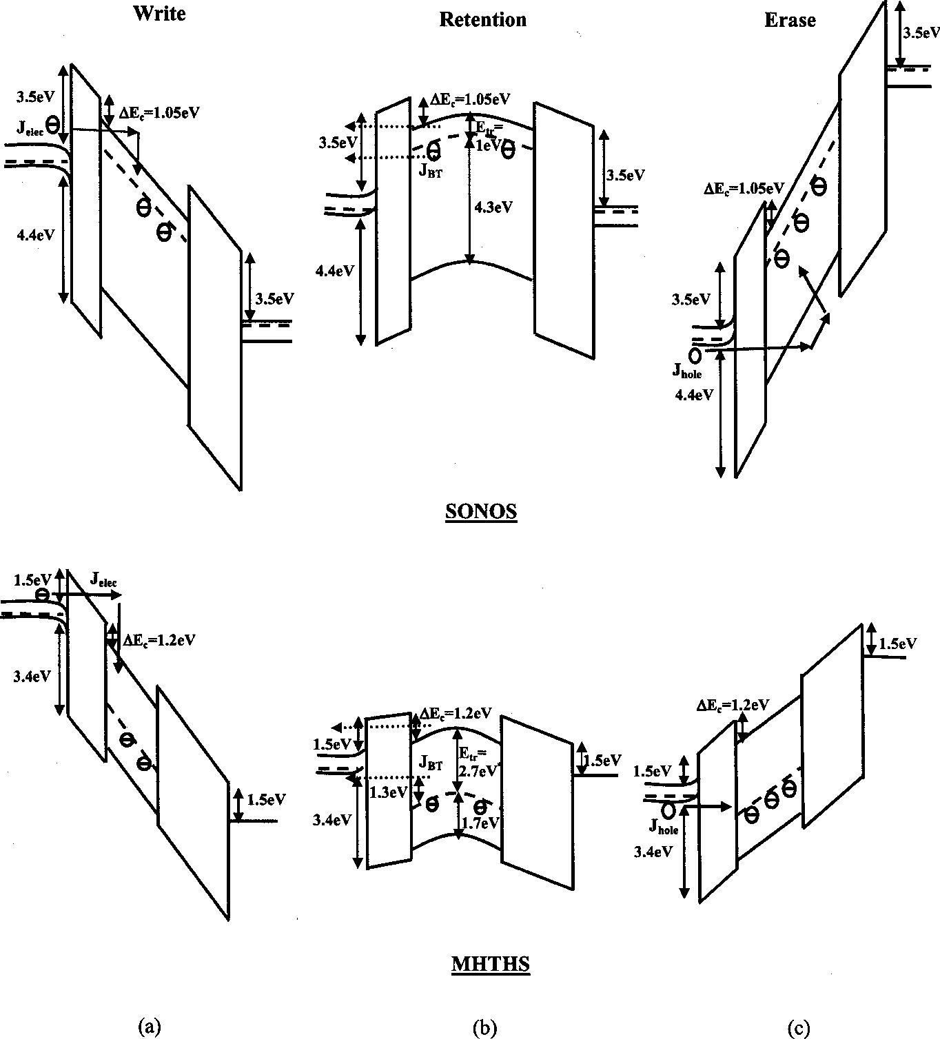 Figure 1 From A Novel Monos Type Nonvolatile Memory Using