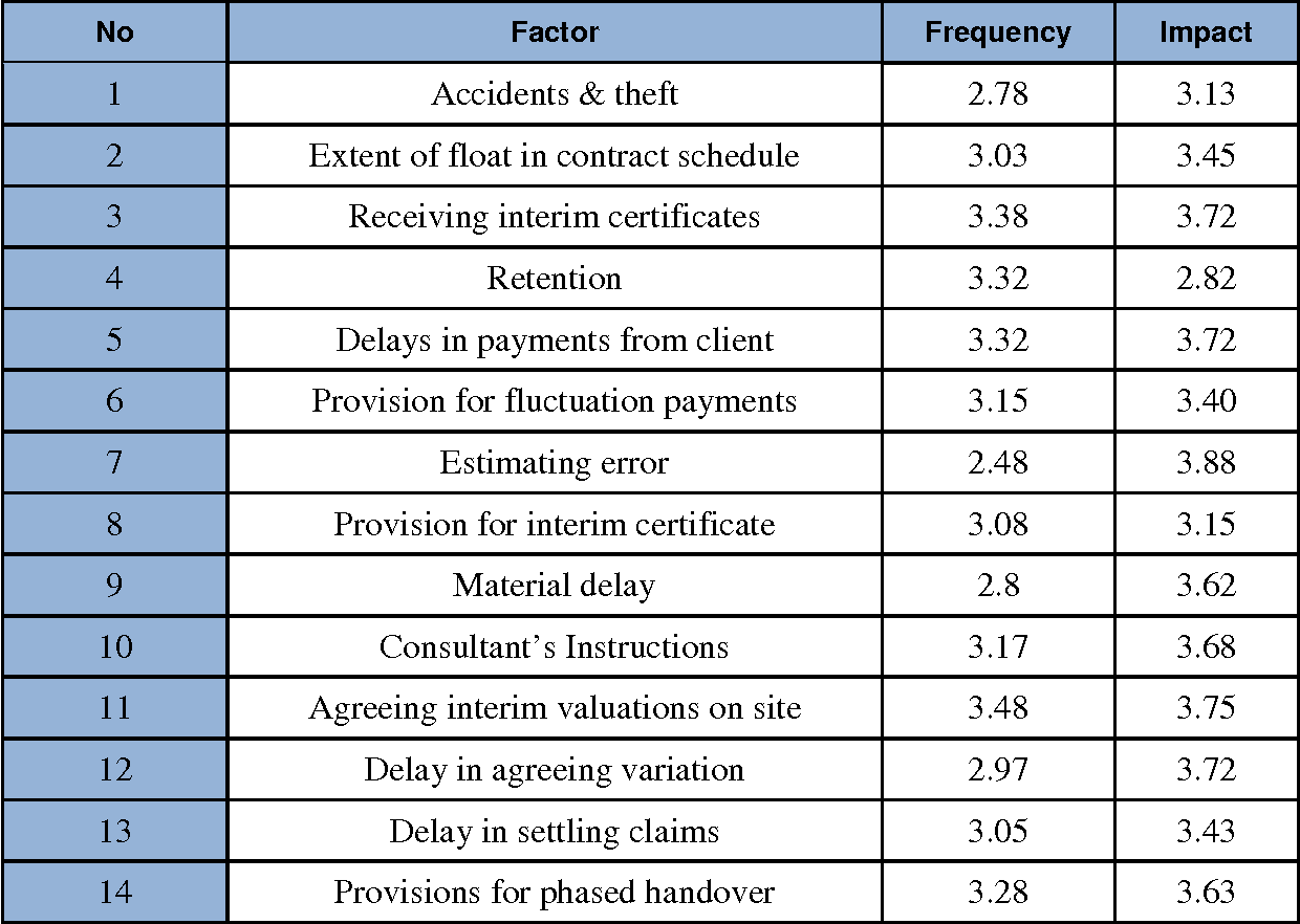 Table 3 From Risk Factors In Construction Projects Cash