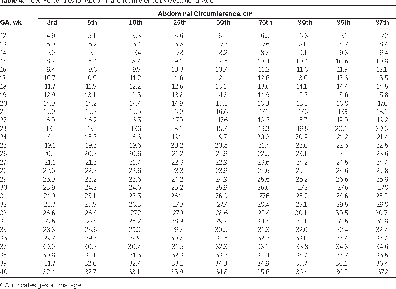 Table 4 From Fetal Size Charts For A Population From Cali
