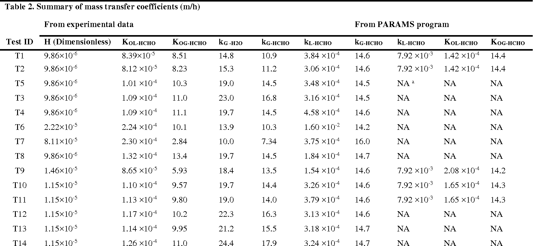 Table 2 From Henry S Law Constant And Overall Mass