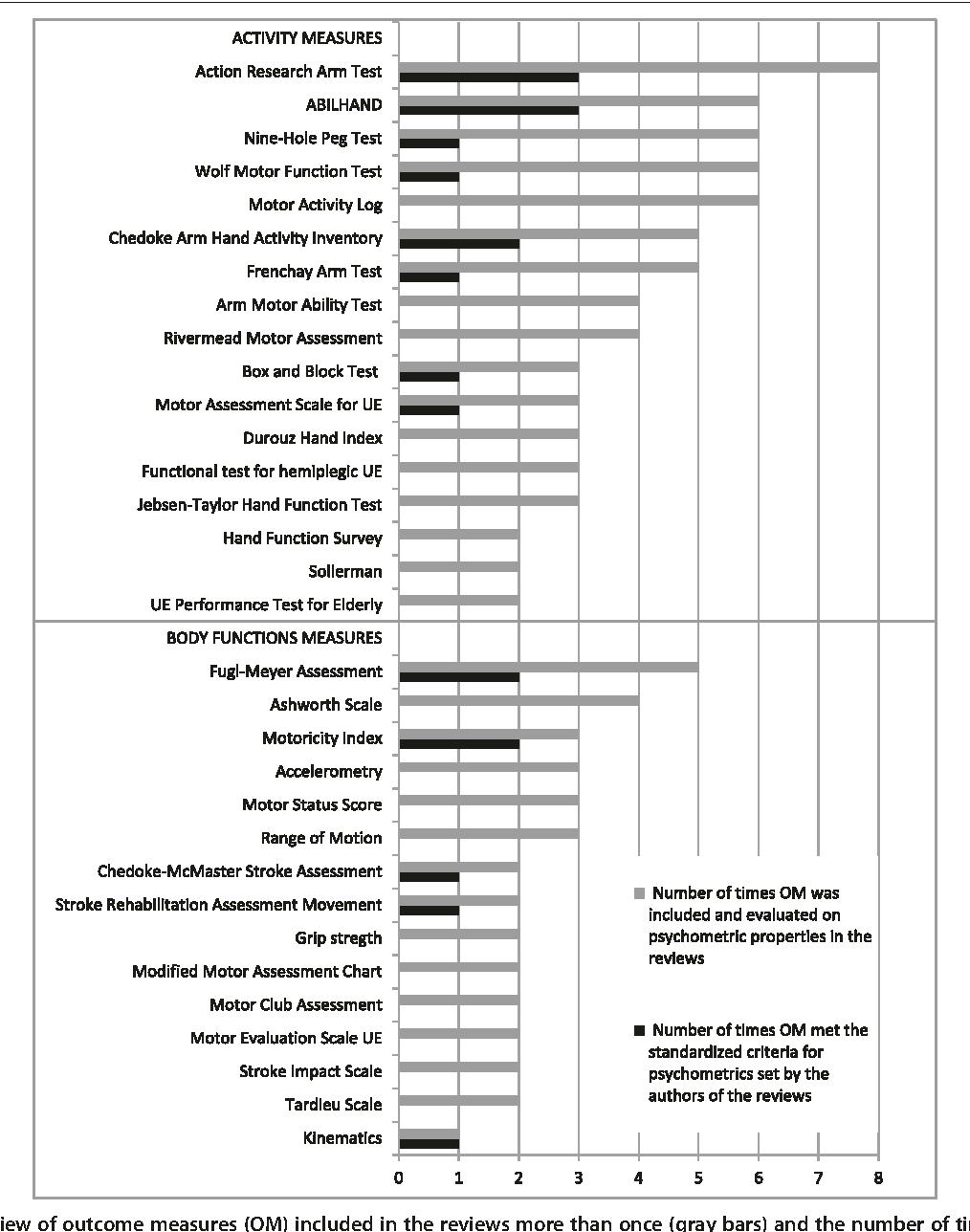 Wolf Motor Function Test Score Sheet Newmotorspot