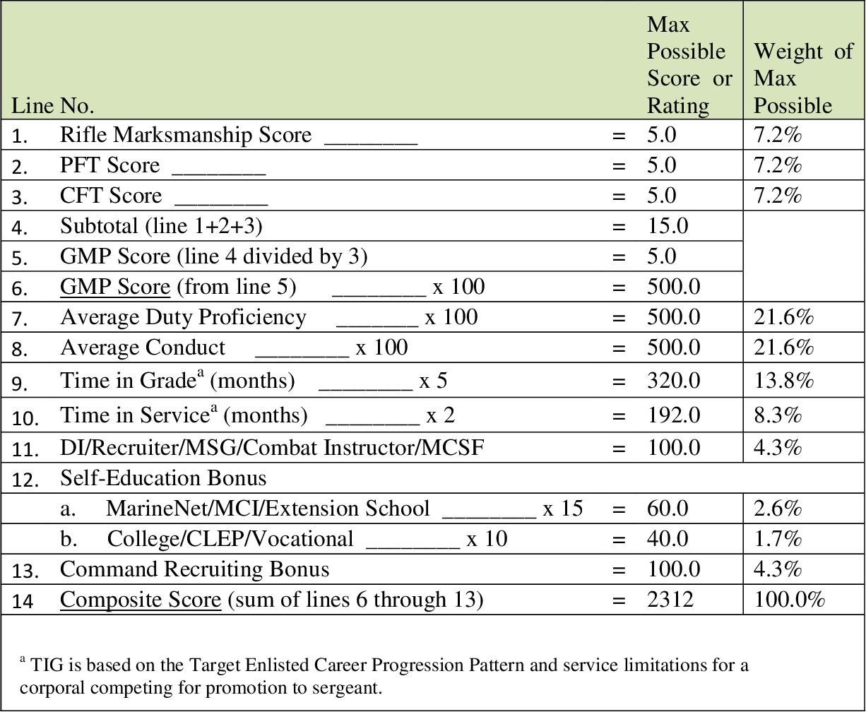 Table 3 From Effectiveness Of The Marine Corps Junior