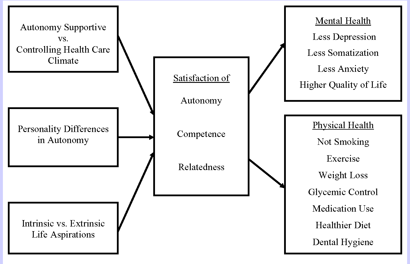 Figure 1 From Facilitating Health Behaviour Change And Its