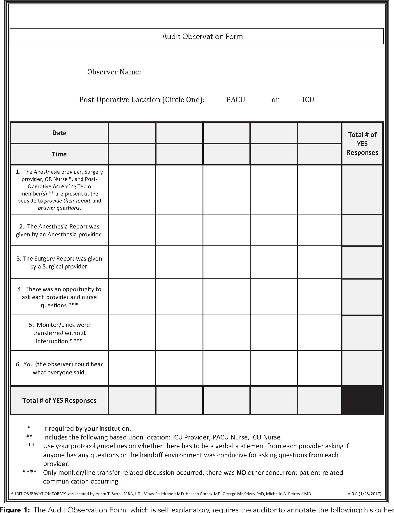 Figure 1 From A Novel Process Audit For Standardized