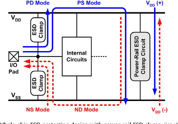PMOS-based Power-rail ESD Clamp Circuit With Adjustable