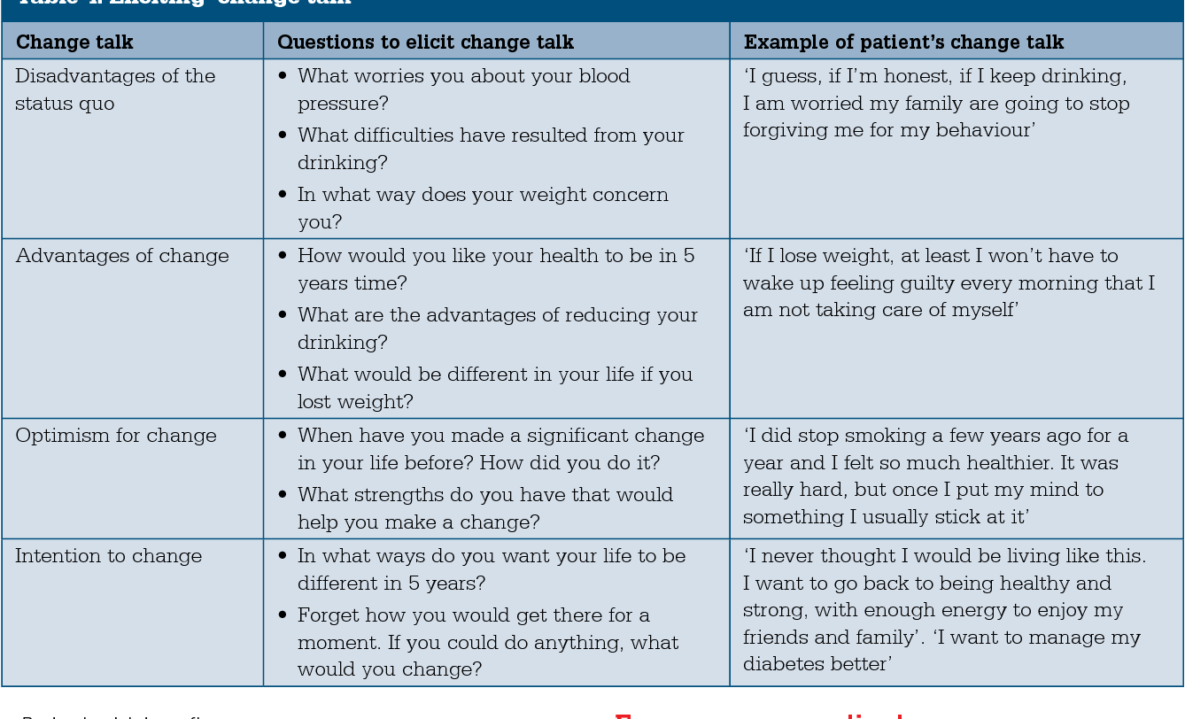 Table 4 From Motivational Interviewing Techniques