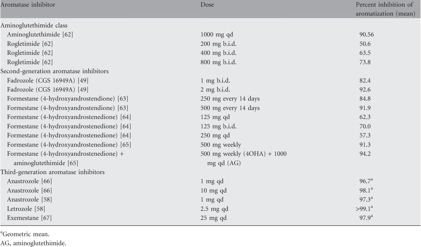 Tamoxifen Side Effects   Wiring Diagram Database