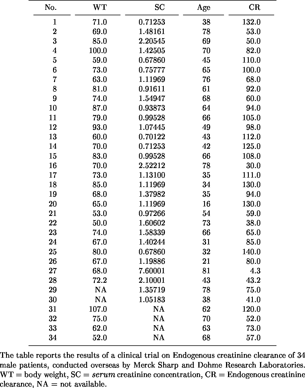 Table 4 From Ml Estimation Of The T Distribution Using Em
