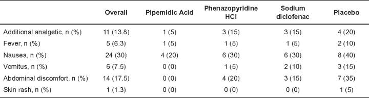 Phenazopyridine