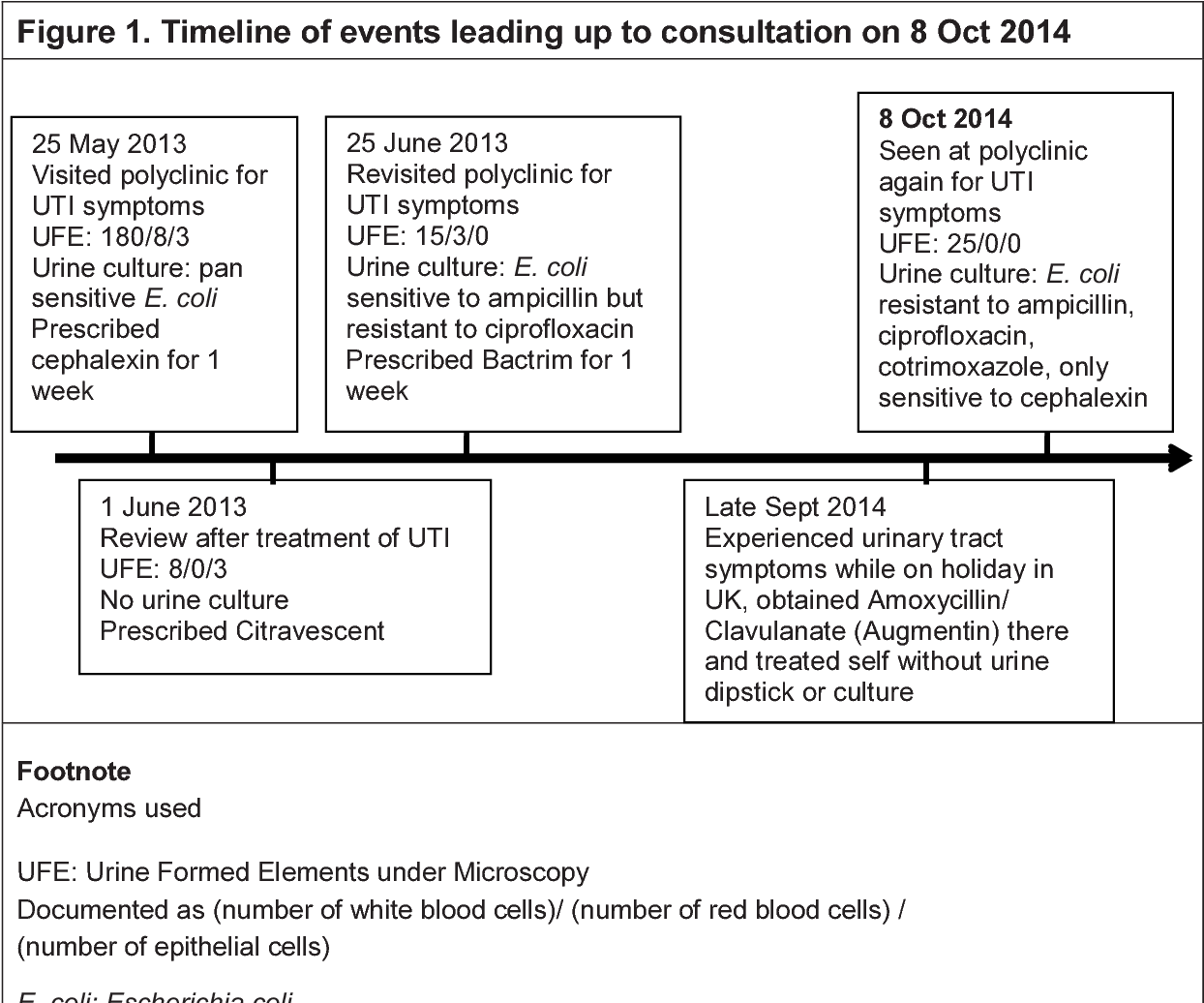 Microscope Timeline Up To