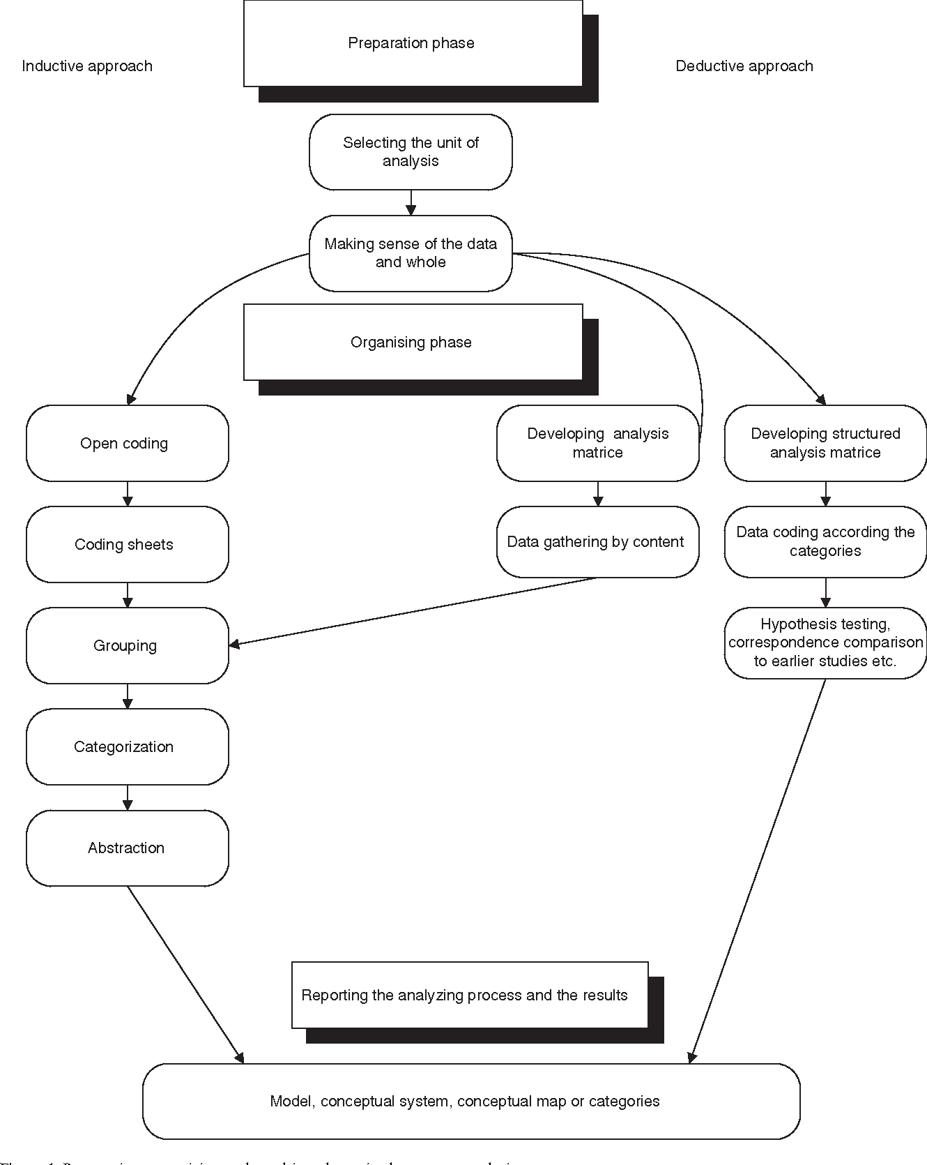 Figure 1 From The Qualitative Contentysis Process