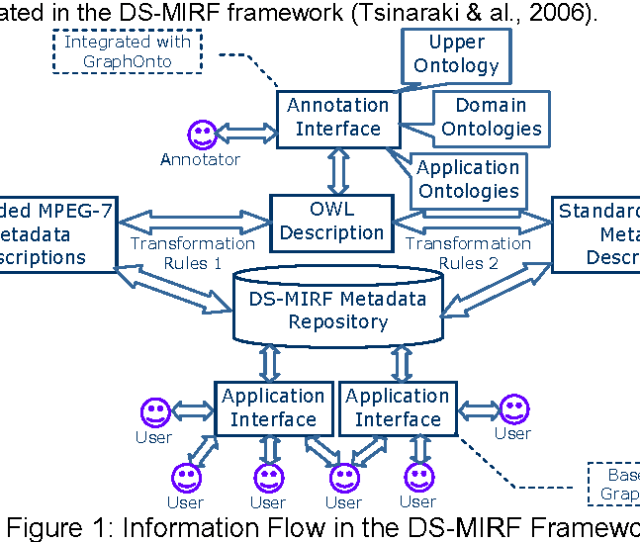 Graphonto Owl Based Ontology Management And Multimedia Annotation In The Ds Mirf Framework Semantic Scholar