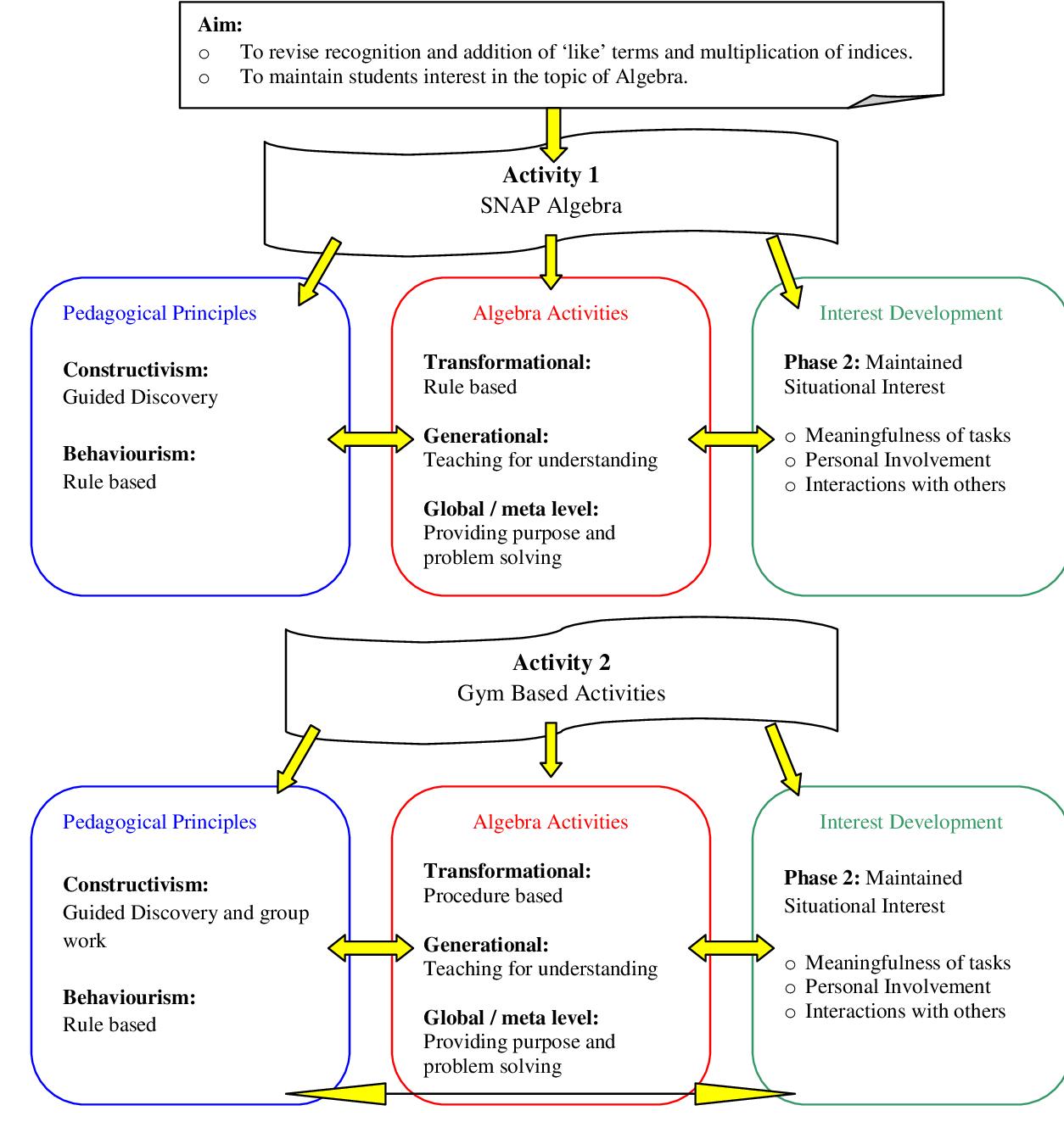 Algebra 1 Worksheet 36