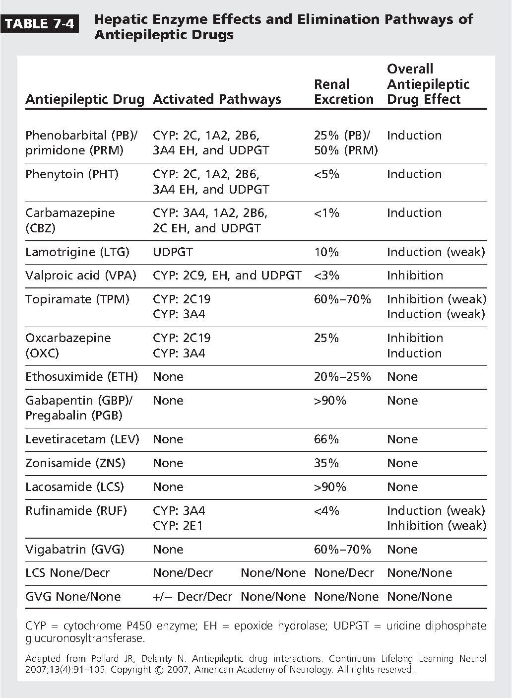 Table 7 4 From Antiepileptic Drugs Adverse Effects And