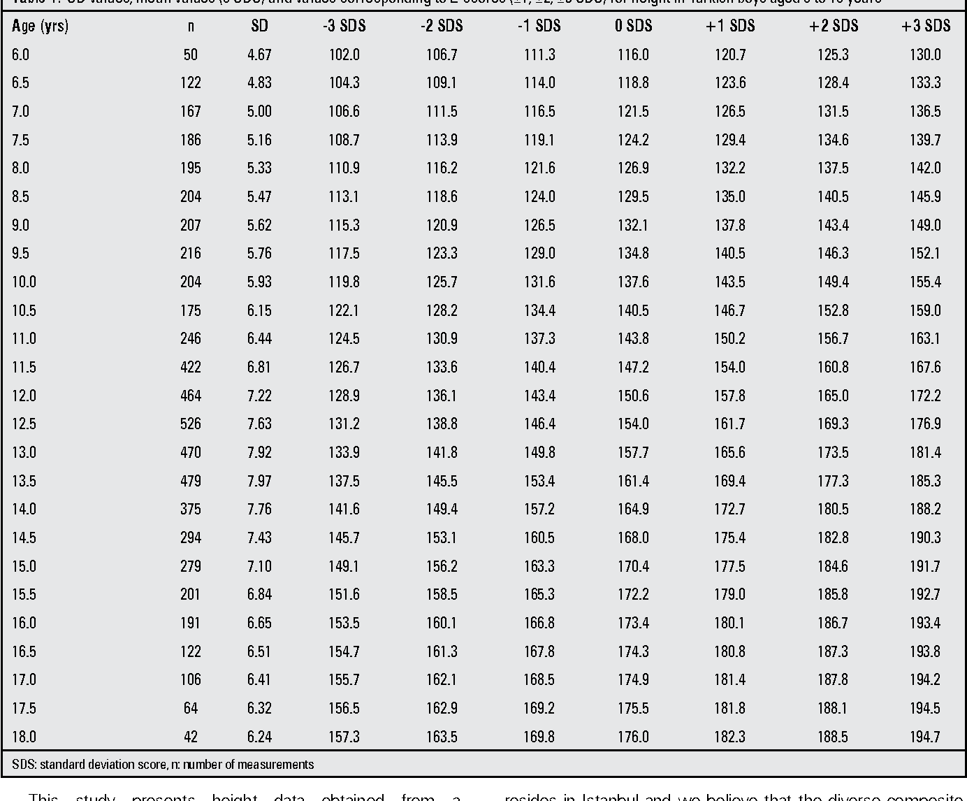 Table 1 From Z Score Reference Values For Height In