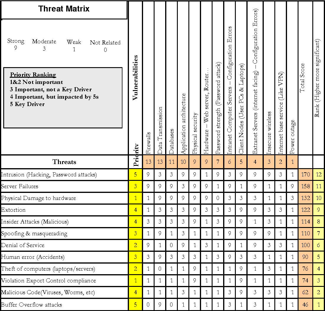 Table 5 From Information Security Riskysis A Matrix