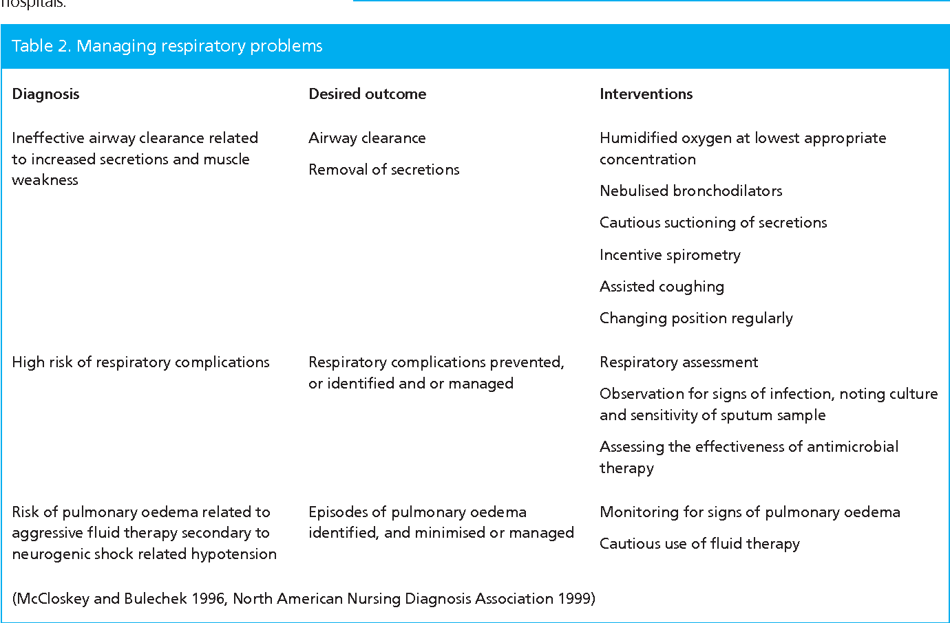Table 2 From Spinal Cord Injury Acute Care Management