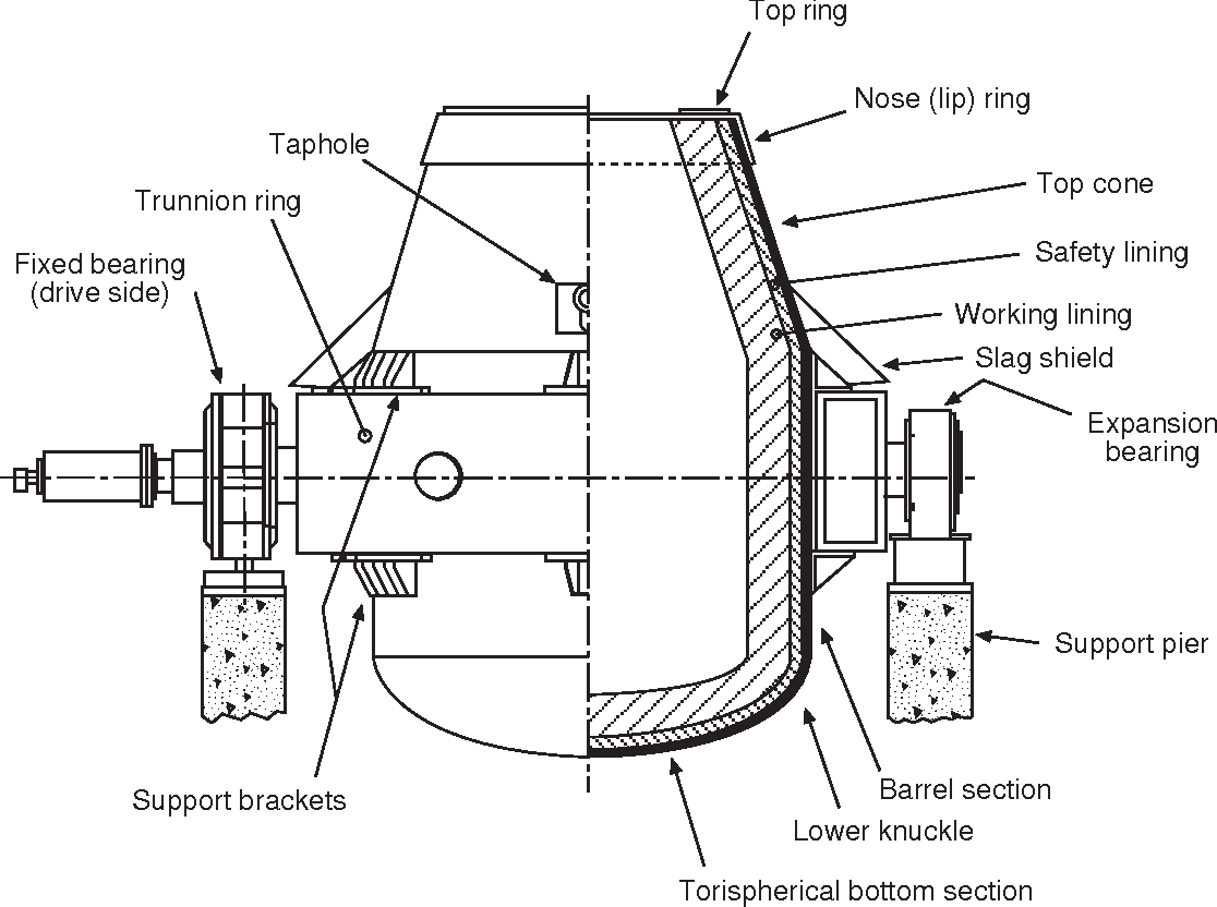 Figure 8 1 From Oxygen Steelmaking Furnace Mechanical