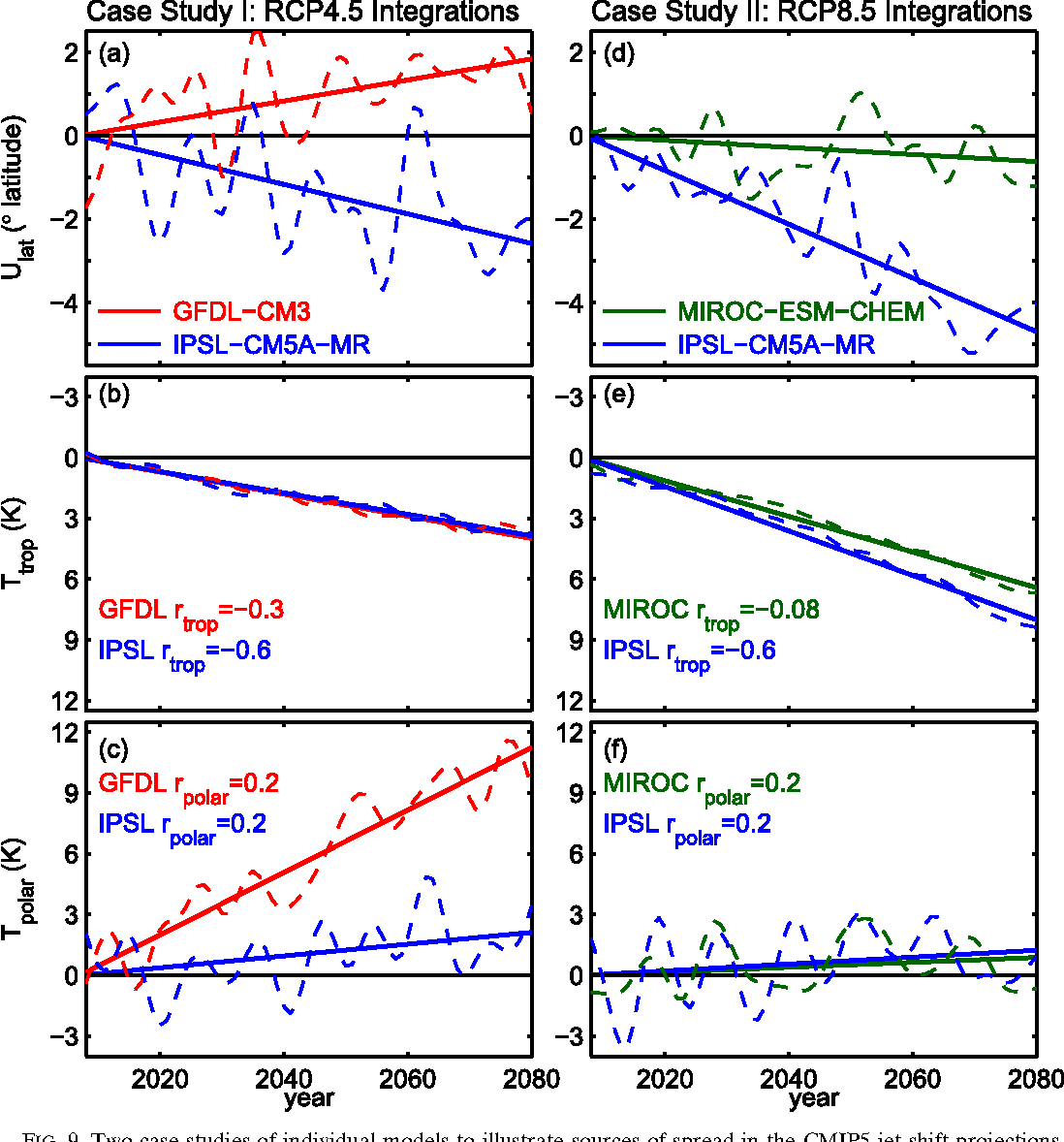 Quantifying The Summertime Response Of The Austral Jet Stream And Hadley Cell To Stratospheric