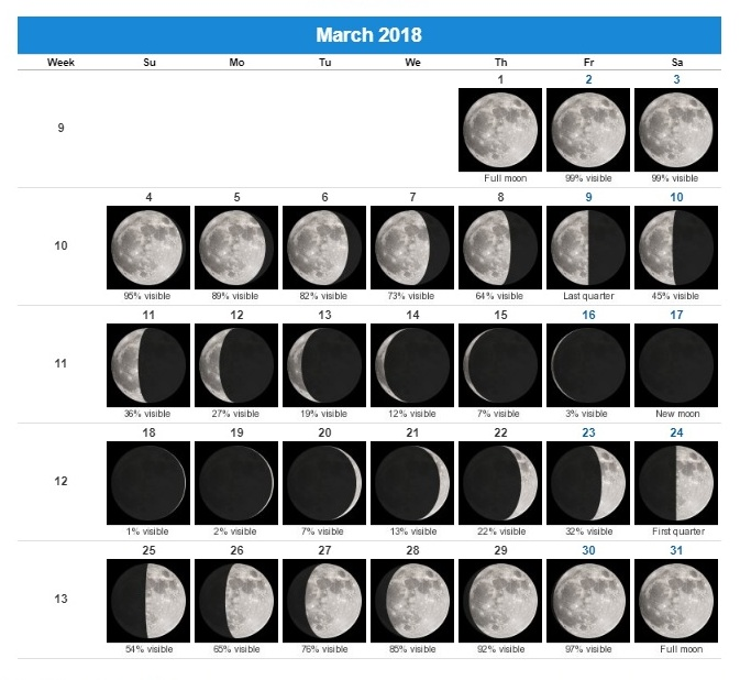 image relating to Printable Moon Phases named Moon Stages July 2018 Stages of the Moon July 2018