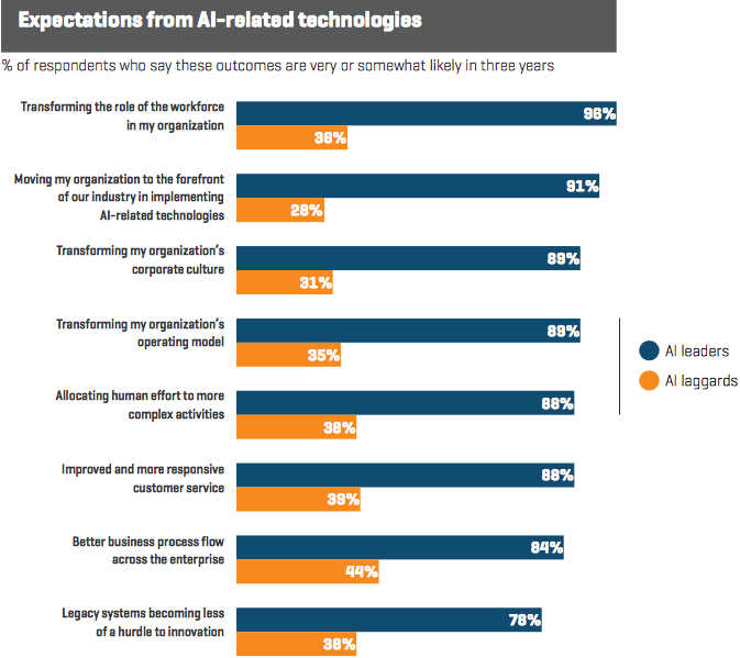 A screencap of graphs from a report by Genpact entitled 'Is Your Business AI-ready?'. It includes - 96% of AI leaders vs. 36% of AI laggards - transforming the role of the workforce in my organisation - 91% vs 28% - moving my organization to the forefront of our industry in implementing AI related technologies.