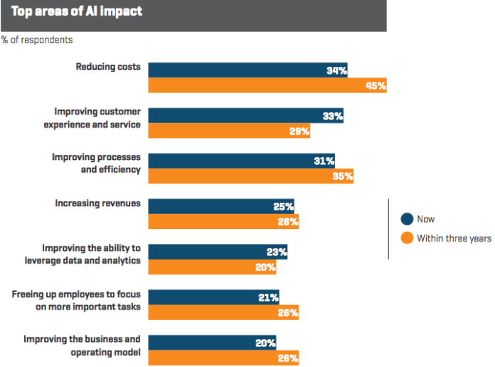 A screencap of a report by Genpact, 'Is Your Business AI Ready?'. The graph shows top areas of business that AI will impact according to senior executives: Reducing costs - 34% (now) - 45% (within 3 years) Improving customer experience and service - 33% (now) - 29% (within 3 years) Improving processes and efficiency - 31% (now) - 35% (within three years) Increasing revenues - 25% (now) - 26% (within three years) Improving the ability to leverage data and analytics - 23% (now) - 20% (within three years) Freeing up employees to focus on more important tasks - 21% (now) - 26% (within 3 years) Improving the business and operating model - 20% (now) - 26% (within 3 years)