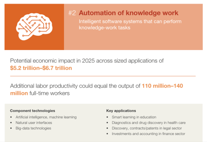 mckinsey automation of knowledge workl