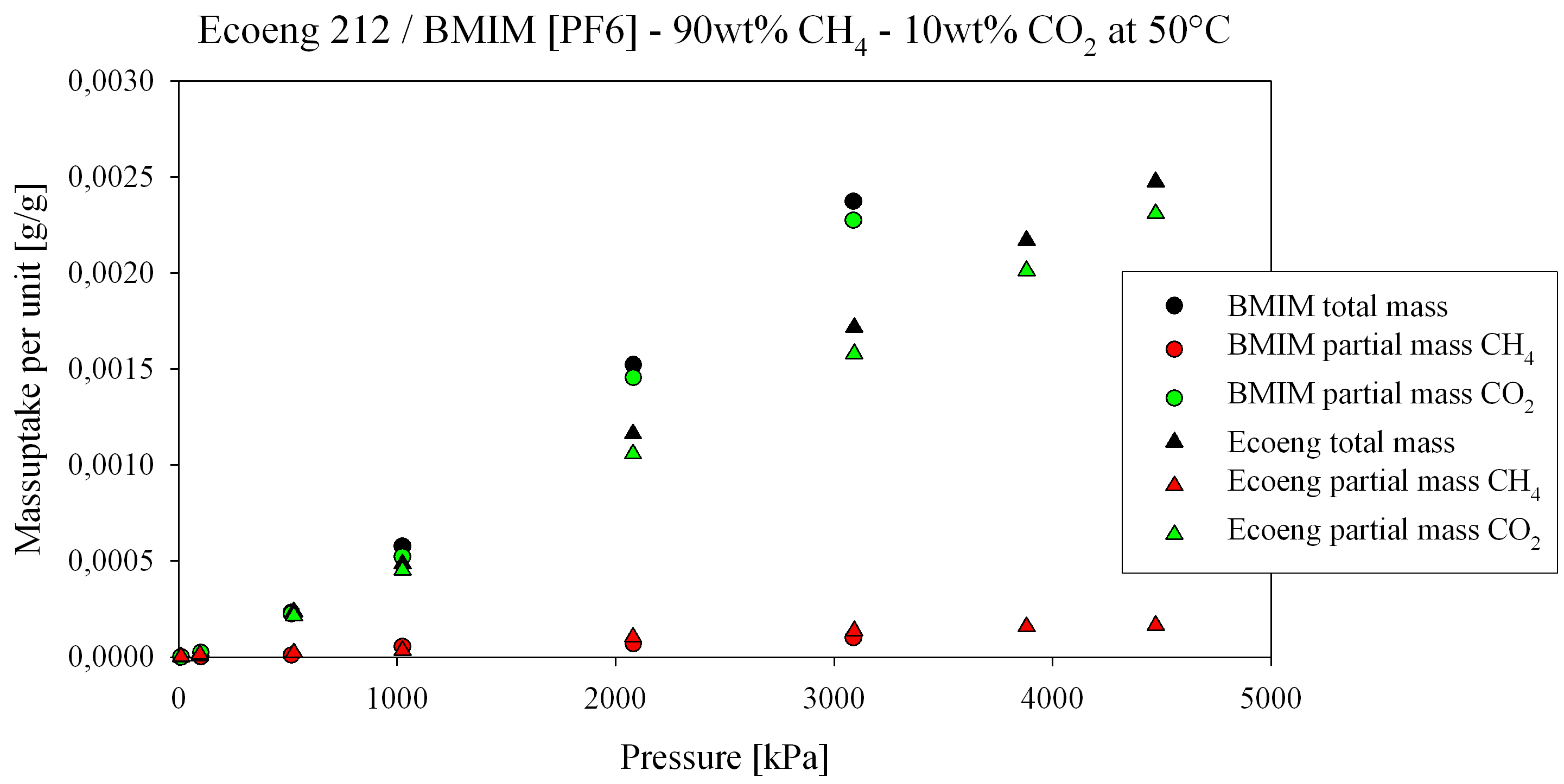 Measurement Of The Selective Solubilities Of Ch4 C2h6 Co2 Mixtures On Alkylsulphate Ionic