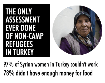 assessment-of-non-camp-refugees-in-turkey