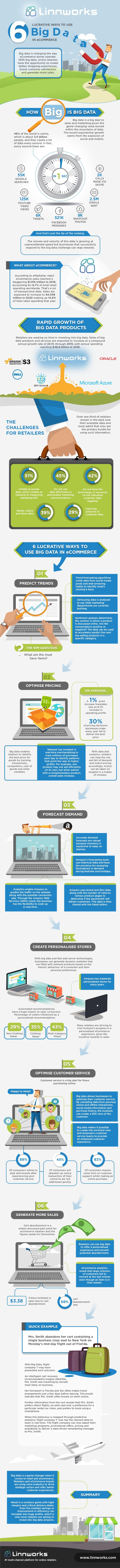 Used_6-lucrative-ways-to-use-big-data-in-ecommerce-infographic