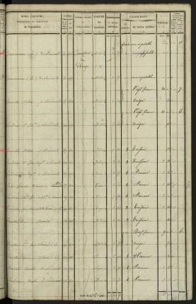 Etat des sections des propriétés non bâties et bâties, section G (1832) - Source : Archives départementales des Yvelines, 3P3 155