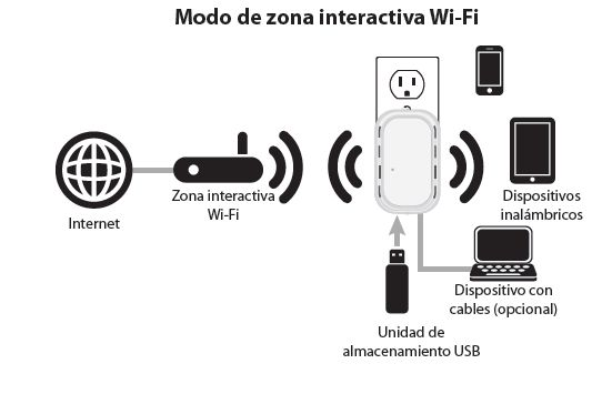Modo de zona interactiva Wi-Fi