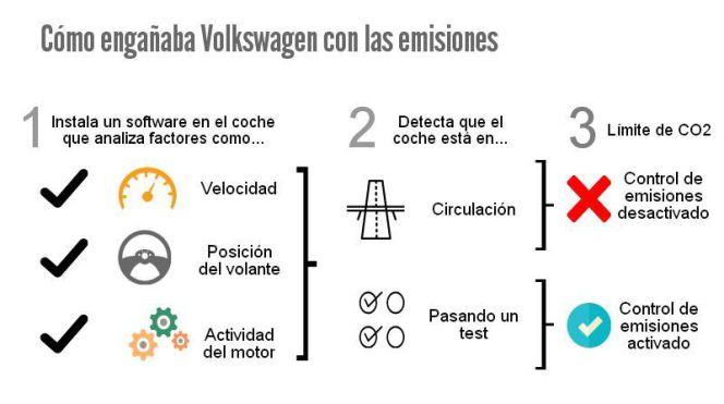 Grafico Volkswagen