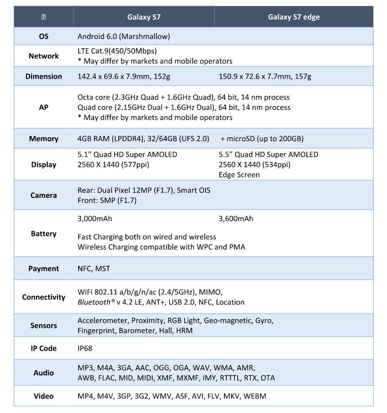 s7 y s7 edge especificaciones tecnicas