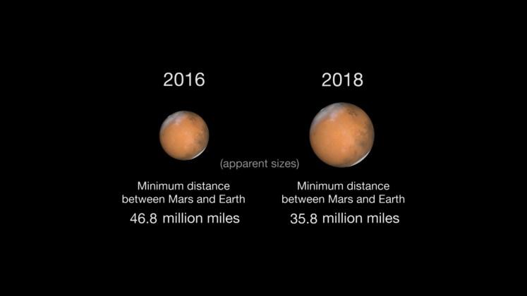 En 2018, Marte se verá más grande que ahora, pues estará a poco más de 50 millones de km de distancia