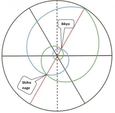 """""""Ikkyo"""" y """"Shihonage"""" sobre el diagrama original de Voarino Sensei."""
