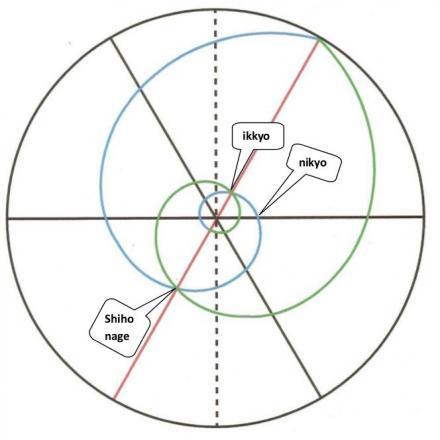 Ikkyo, Shihonage y Nikyo Omote sobre la primera y la segunda dirección del diagrama de Voarino Sensei.