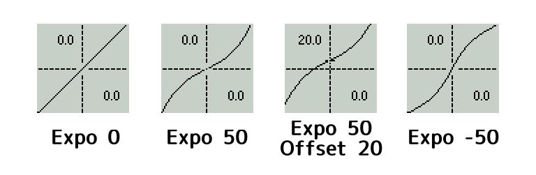 OpenTXのCurv設定例(Exponential)