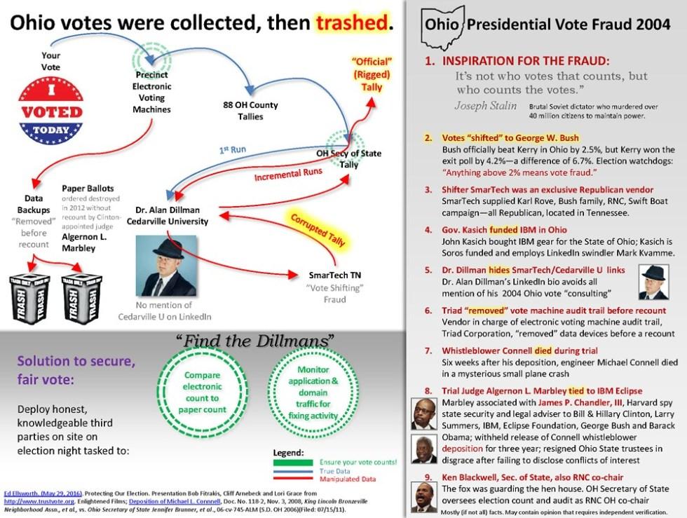 Ohio voter fraud
