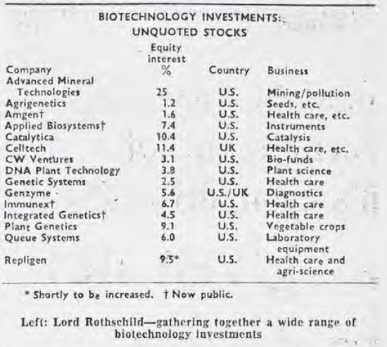 biotech investments