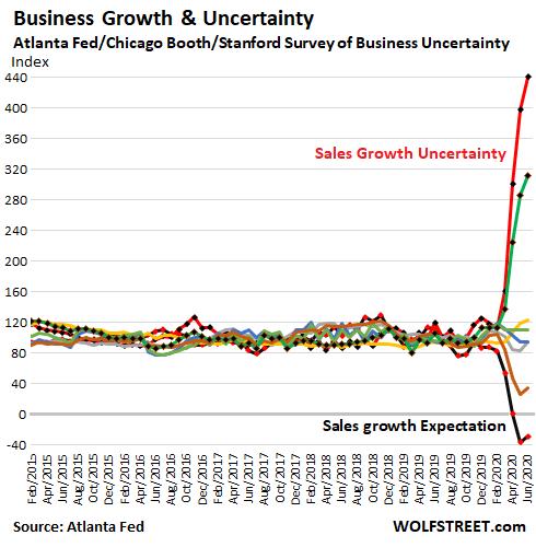 US-Atlanta-Fed-uncertainty-growth-overall-2020-06