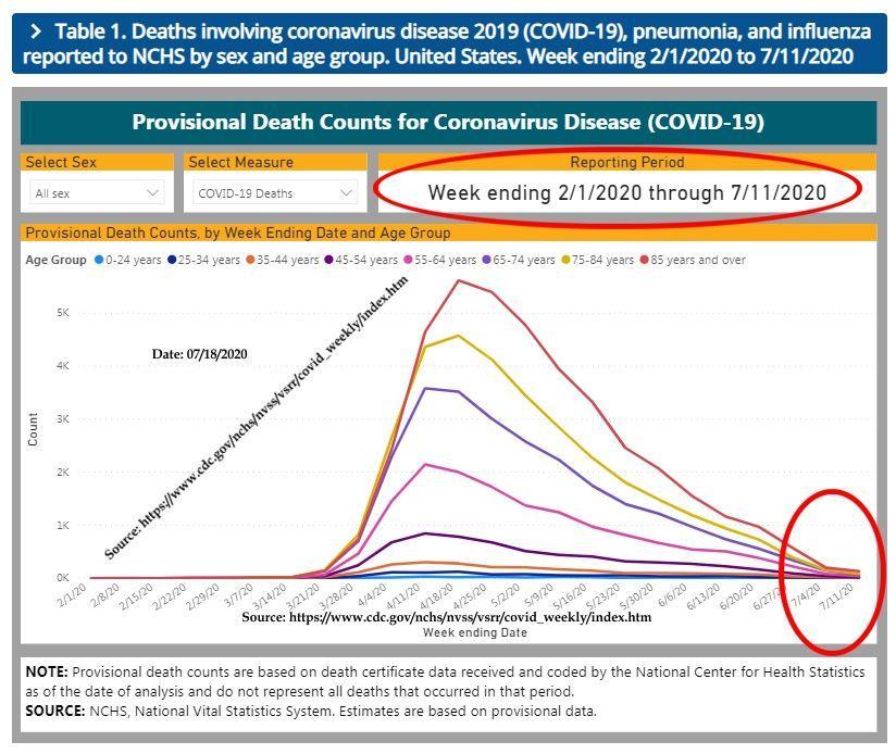 corona virus death chart
