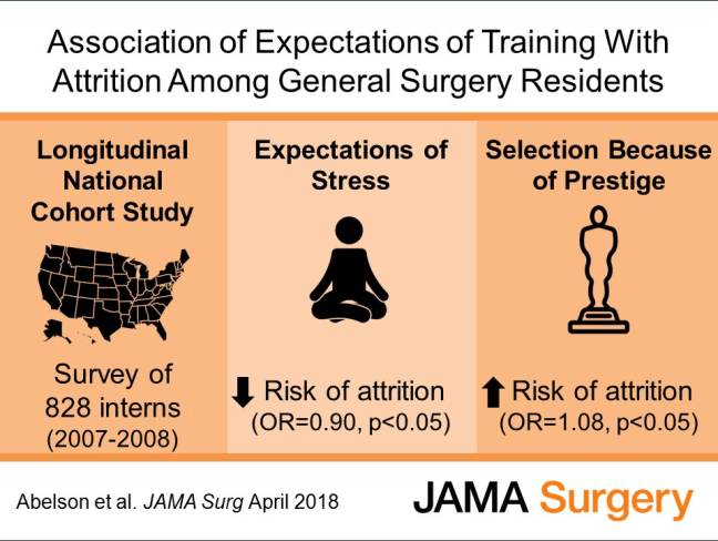 Association of Expectations of Training with Attrition Among General Surgery Residents
